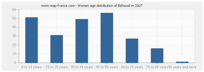 Women age distribution of Béhoust in 2007