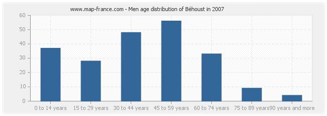Men age distribution of Béhoust in 2007