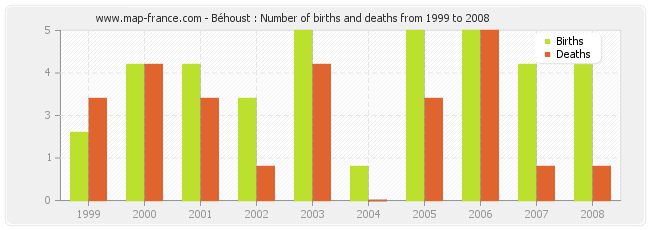 Béhoust : Number of births and deaths from 1999 to 2008
