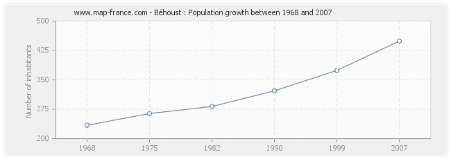 Population Béhoust
