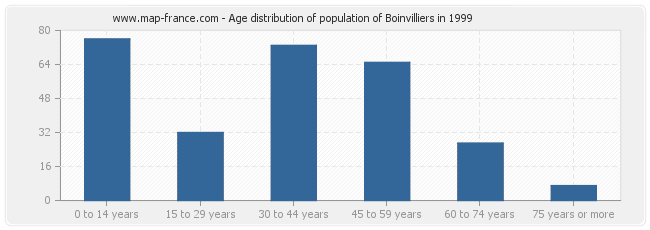 Age distribution of population of Boinvilliers in 1999