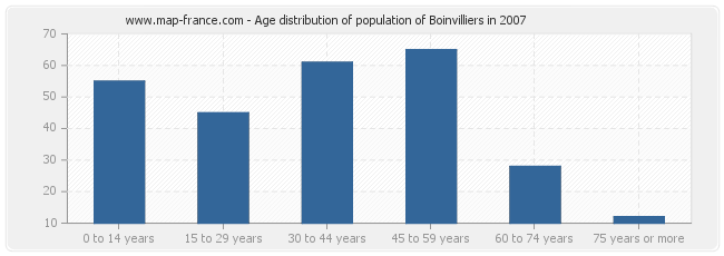 Age distribution of population of Boinvilliers in 2007