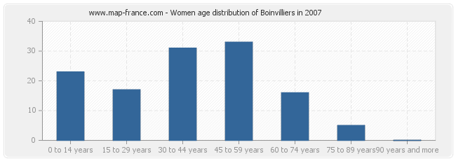 Women age distribution of Boinvilliers in 2007