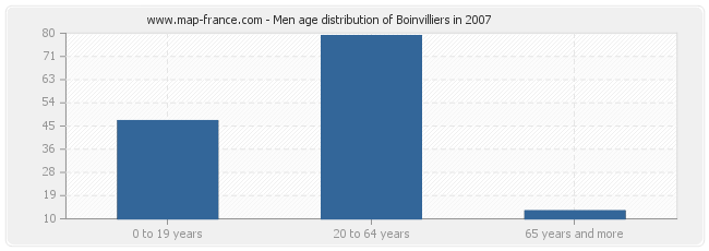 Men age distribution of Boinvilliers in 2007