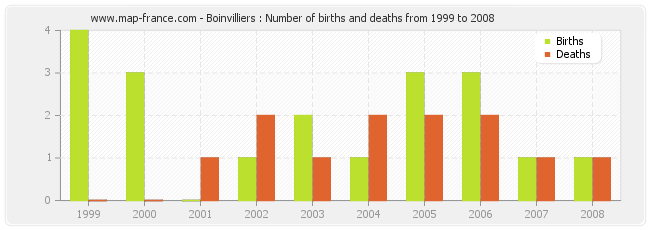 Boinvilliers : Number of births and deaths from 1999 to 2008