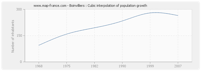 Boinvilliers : Cubic interpolation of population growth
