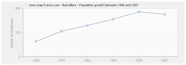 Population Boinvilliers