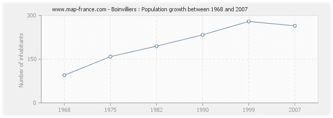 Population Boinvilliers