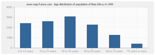 Age distribution of population of Bois-d'Arcy in 1999