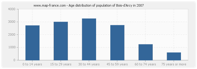 Age distribution of population of Bois-d'Arcy in 2007
