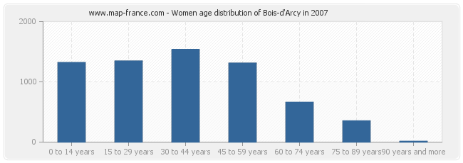 Women age distribution of Bois-d'Arcy in 2007
