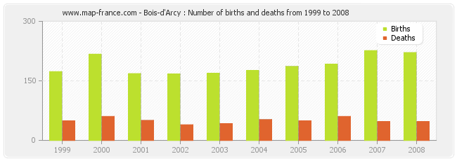 Bois-d'Arcy : Number of births and deaths from 1999 to 2008