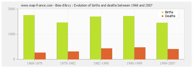 Bois-d'Arcy : Evolution of births and deaths between 1968 and 2007