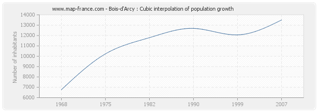 Bois-d'Arcy : Cubic interpolation of population growth