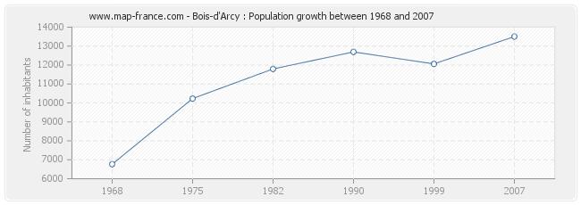 Population Bois-d'Arcy