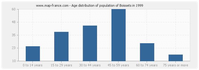 Age distribution of population of Boissets in 1999
