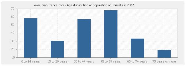 Age distribution of population of Boissets in 2007
