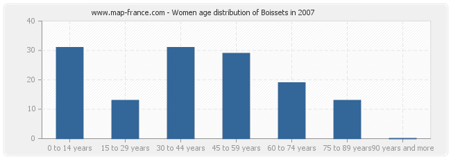 Women age distribution of Boissets in 2007