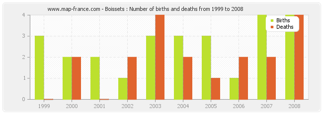 Boissets : Number of births and deaths from 1999 to 2008