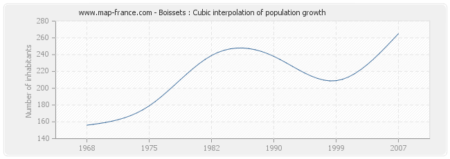 Boissets : Cubic interpolation of population growth