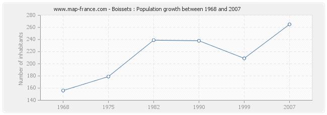 Population Boissets