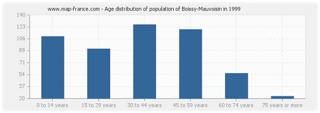Age distribution of population of Boissy-Mauvoisin in 1999