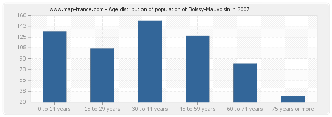Age distribution of population of Boissy-Mauvoisin in 2007