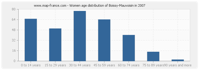 Women age distribution of Boissy-Mauvoisin in 2007