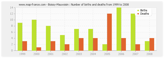 Boissy-Mauvoisin : Number of births and deaths from 1999 to 2008