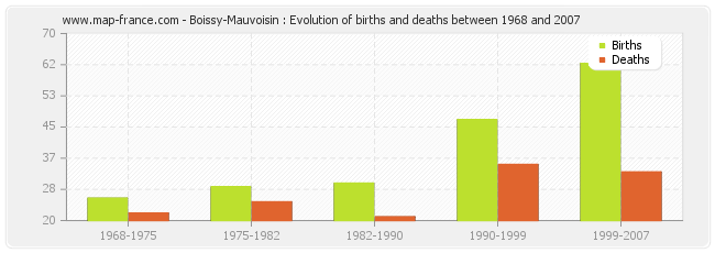 Boissy-Mauvoisin : Evolution of births and deaths between 1968 and 2007