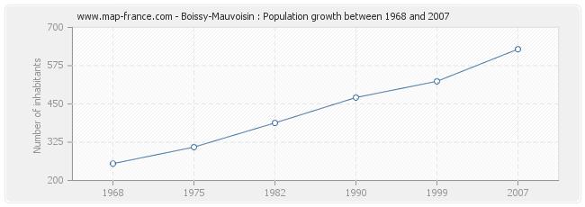Population Boissy-Mauvoisin