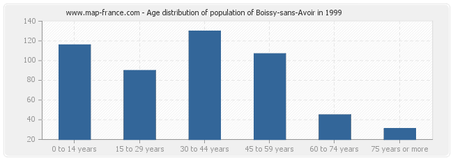 Age distribution of population of Boissy-sans-Avoir in 1999
