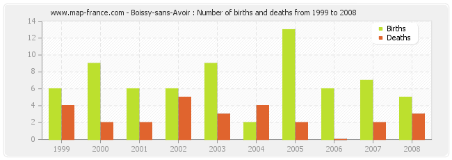 Boissy-sans-Avoir : Number of births and deaths from 1999 to 2008