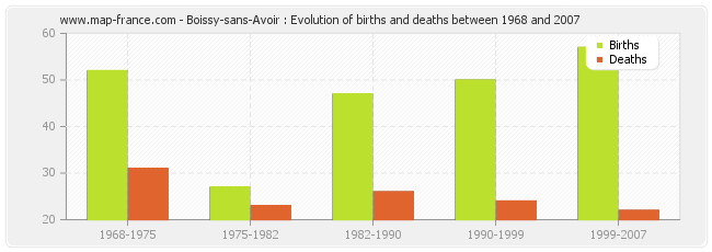 Boissy-sans-Avoir : Evolution of births and deaths between 1968 and 2007