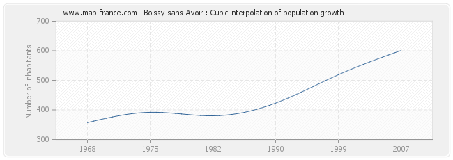 Boissy-sans-Avoir : Cubic interpolation of population growth