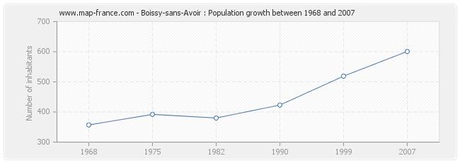 Population Boissy-sans-Avoir