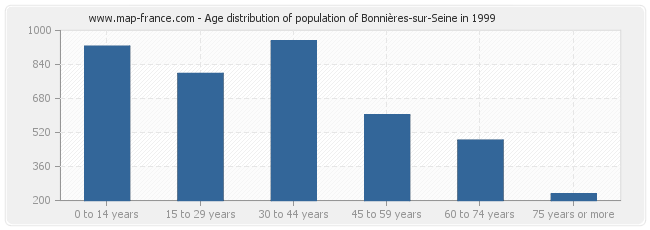 Age distribution of population of Bonnières-sur-Seine in 1999
