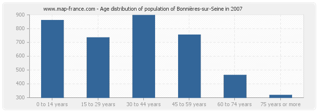 Age distribution of population of Bonnières-sur-Seine in 2007