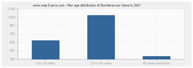 Men age distribution of Bonnières-sur-Seine in 2007