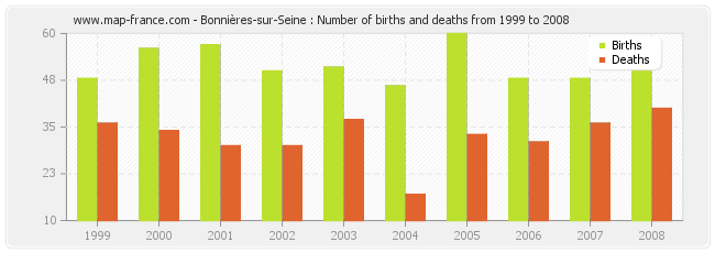 Bonnières-sur-Seine : Number of births and deaths from 1999 to 2008