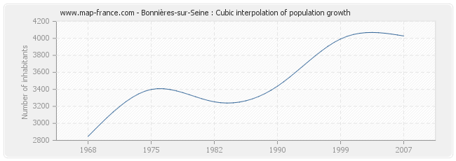 Bonnières-sur-Seine : Cubic interpolation of population growth