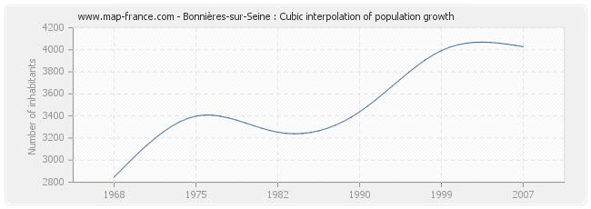 Bonnières-sur-Seine : Cubic interpolation of population growth