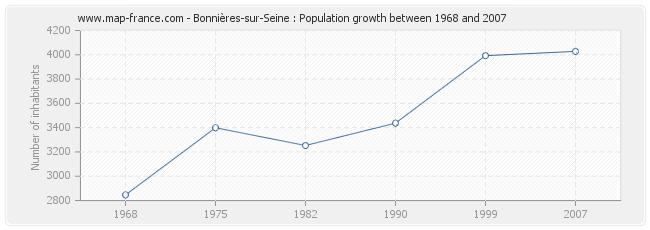 Population Bonnières-sur-Seine