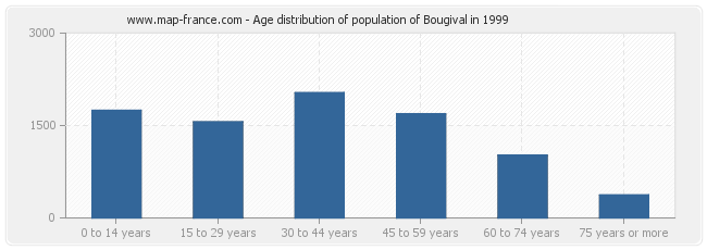 Age distribution of population of Bougival in 1999