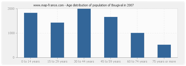 Age distribution of population of Bougival in 2007