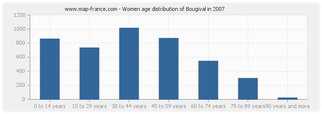 Women age distribution of Bougival in 2007