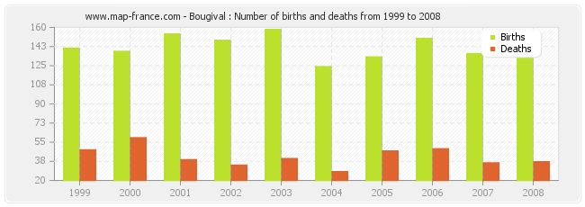 Bougival : Number of births and deaths from 1999 to 2008
