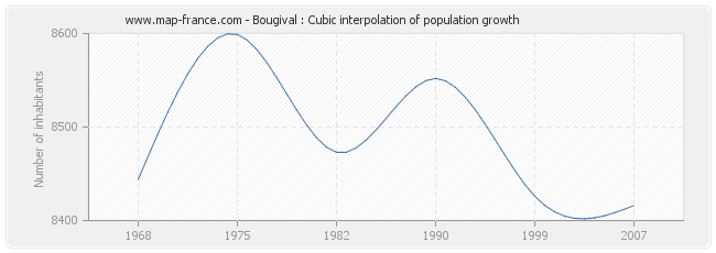 Bougival : Cubic interpolation of population growth