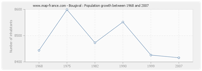 Population Bougival