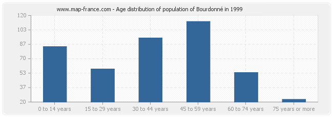 Age distribution of population of Bourdonné in 1999